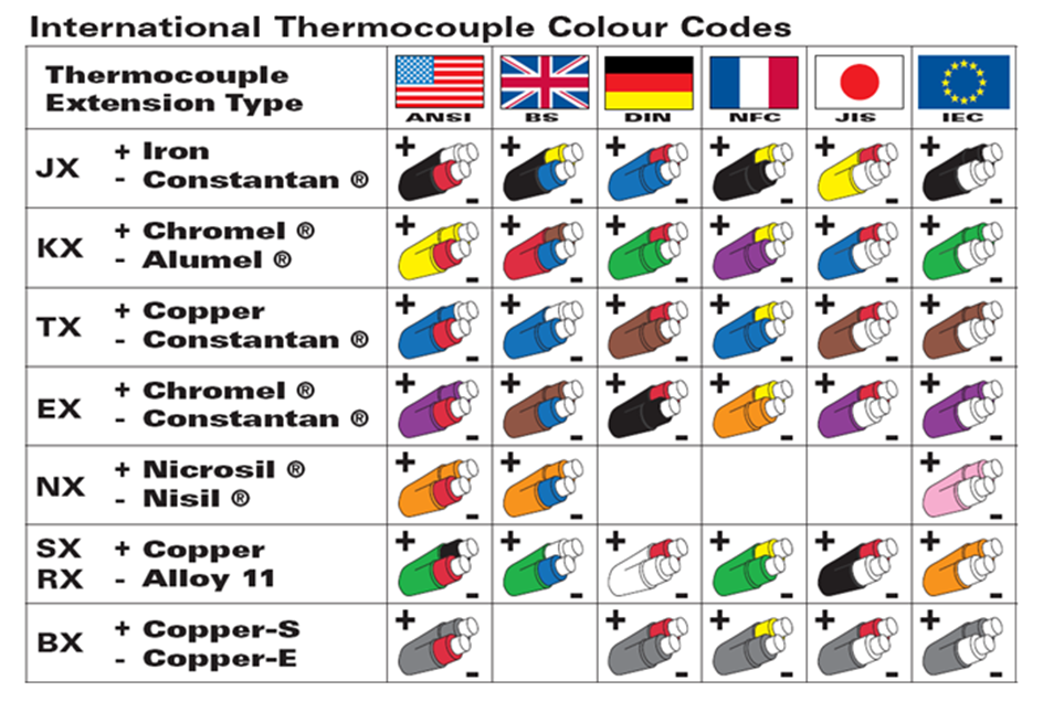 Electrical Wire Color Negative ebsRbgXJhVeIndKcTZSsUYITPUMwhN 7CXFbJnun8vmYY in addition 6 Wire Thermocouple Diagram in addition Which Temperature Sensor Do I Need Rtd Or Thermocouple also  as well Viewtopic. on k thermocouple wire colors